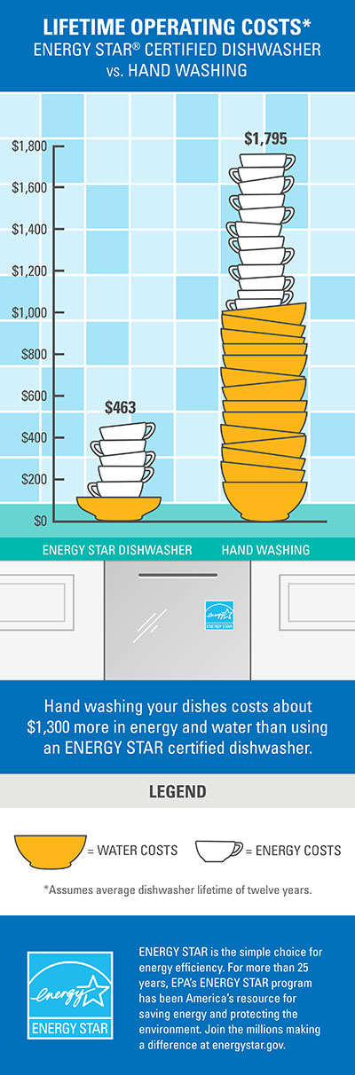 energy star lifetime operating costs
